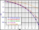 FBMC transmitter modeling examples