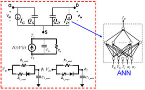 DynaFET IC-CAP